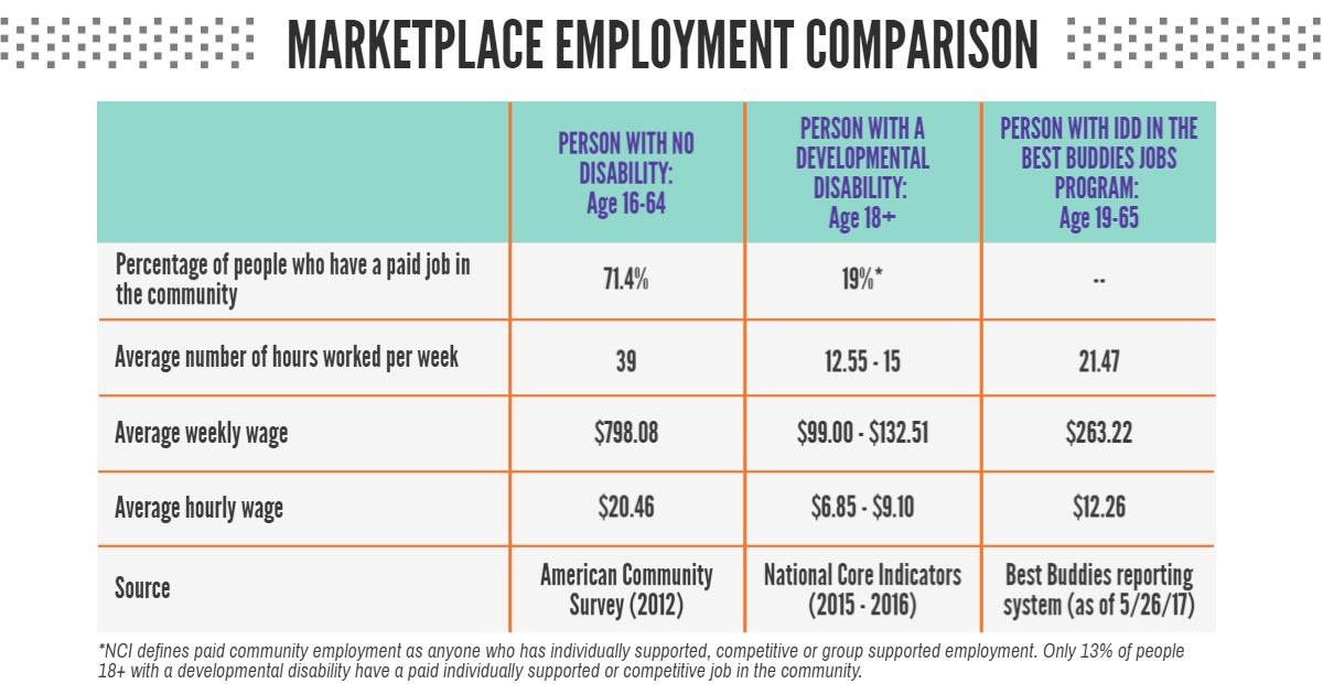Best Buddies: Jobs Stats Inforgraphic 4