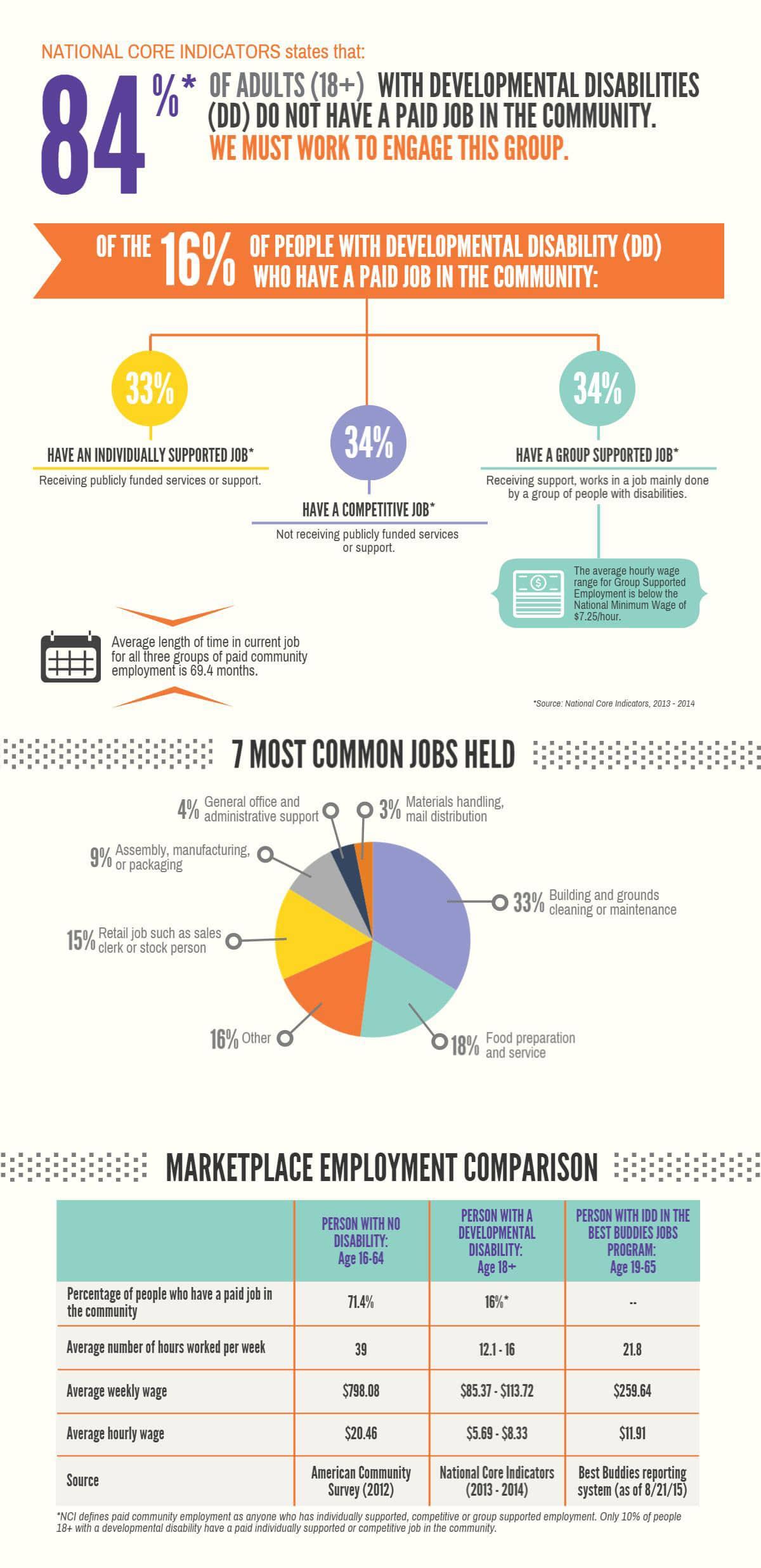 Jobs Stats Infographics_082115