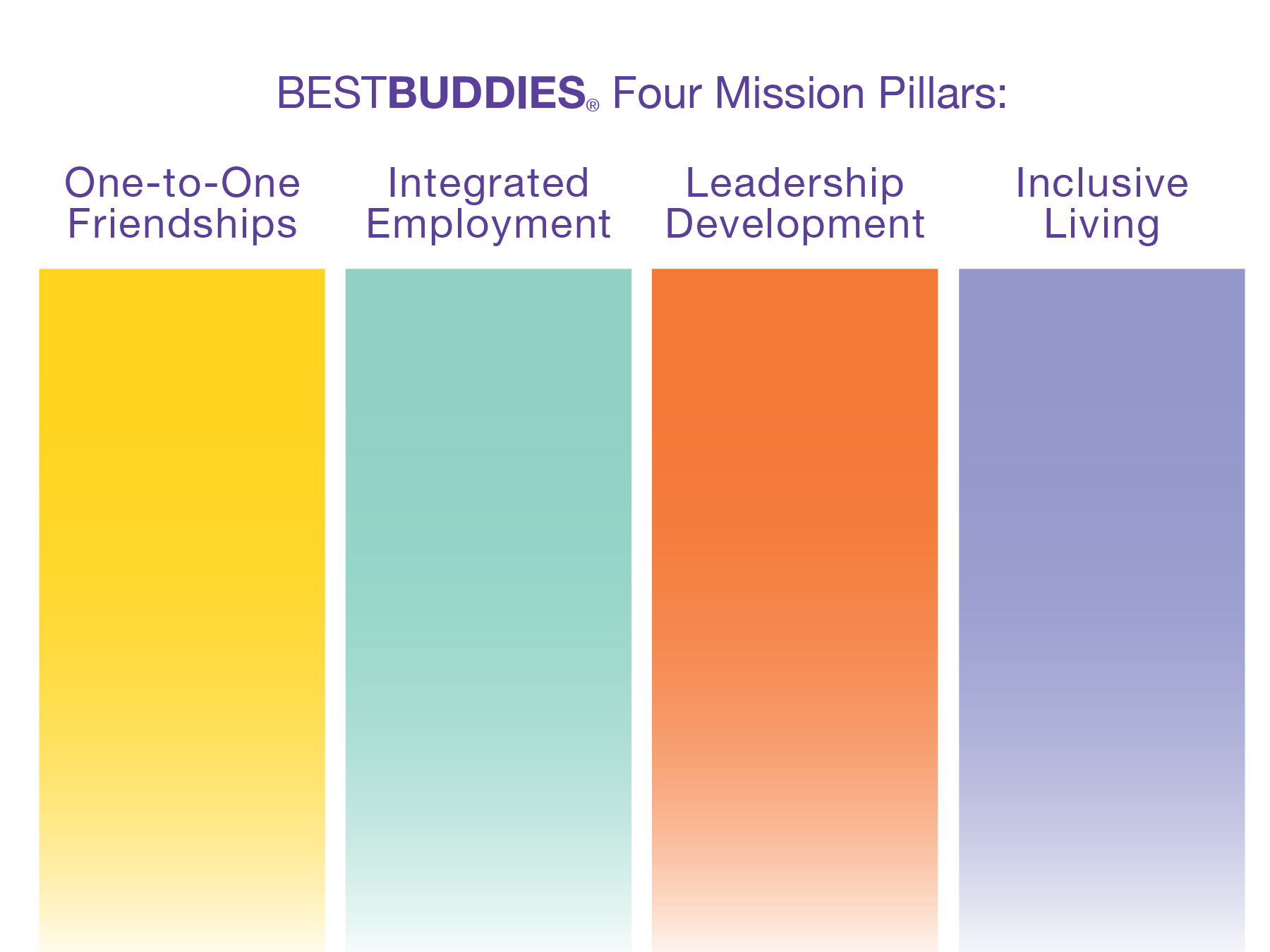 Mission pillar graphic: one-to-one friendships, integrated employment, leadership development, and inclusive living