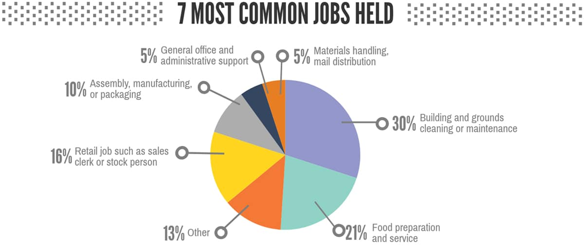 Jobs Chart: Graphic 3