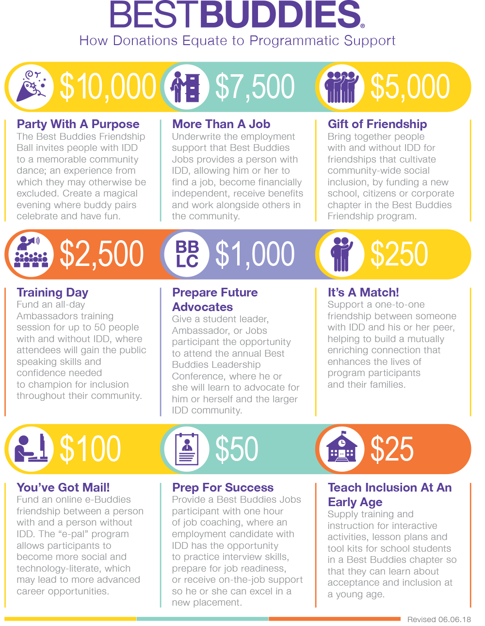 Where the money goes infographic