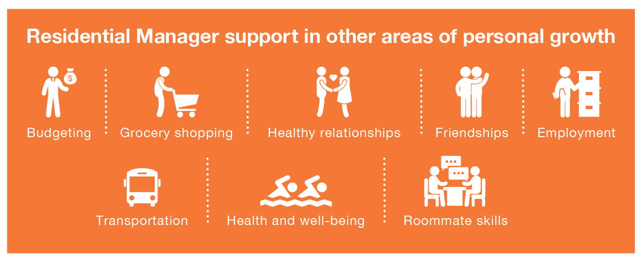 Areas of support: budgeting, shopping, healthy relationships, employment, transportation, health and well being, and roommate skills.