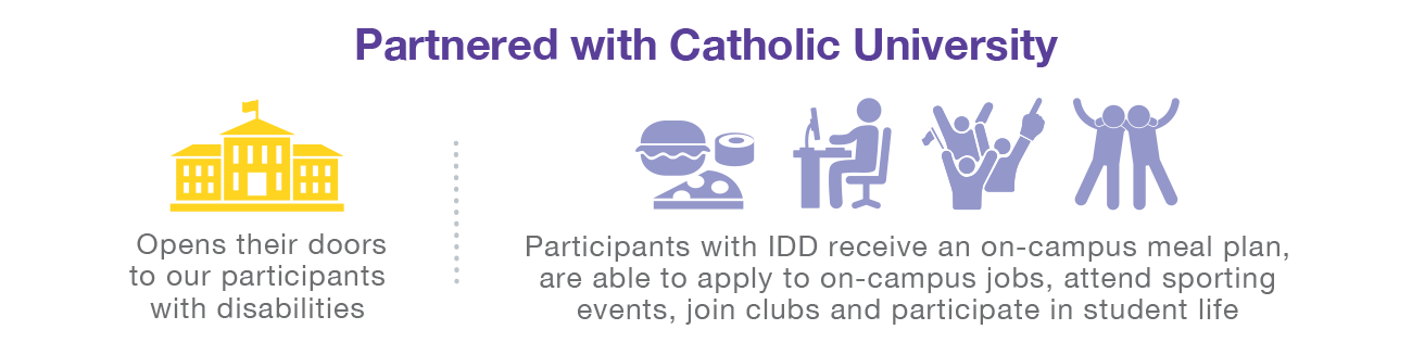 Partnered with Catholic University. Participants receive on-campus meal plans, able to apply to on-campus jobs, attend sporting events, join club and participant in student life.